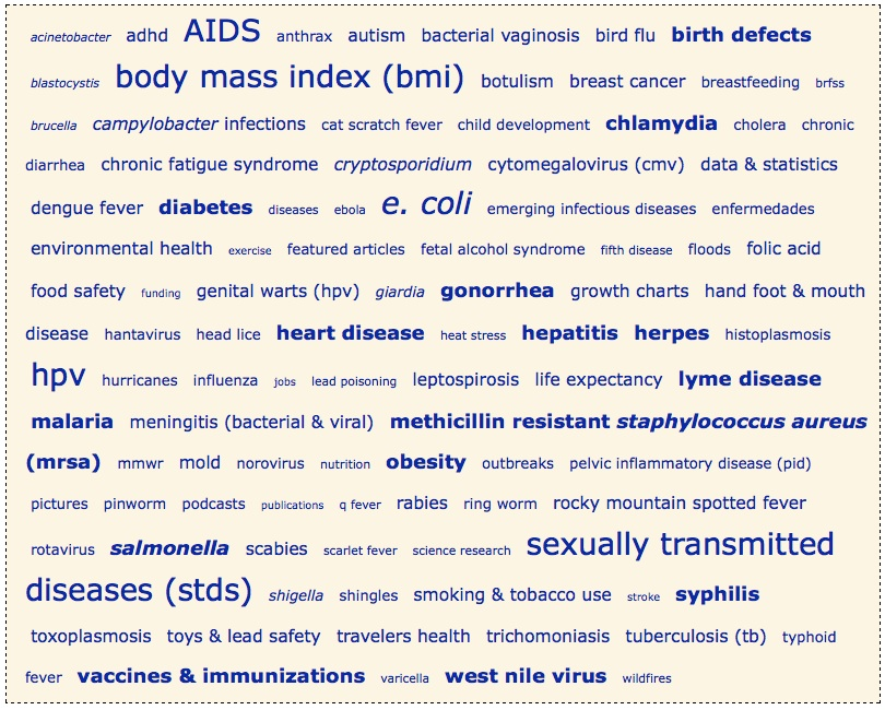 cdc-tag-cloud